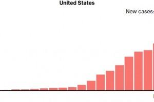 美国确诊病例100000加护理溃散我太难了钟南山泄漏这些重要信息